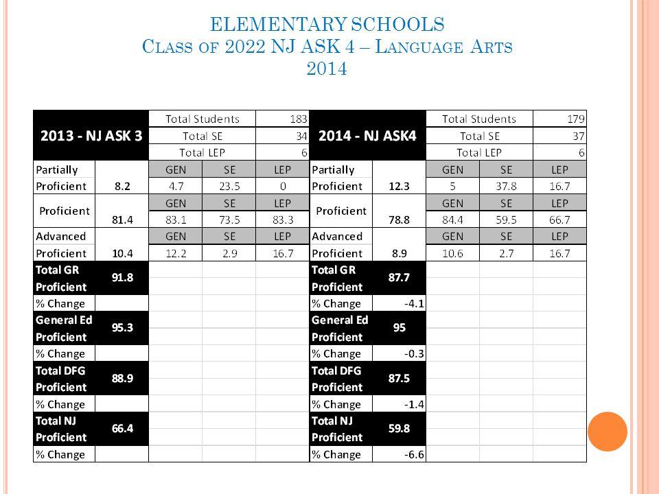 ELEMENTARY SCHOOLS C LASS OF 2022 NJ ASK 4 – L ANGUAGE A RTS 2014