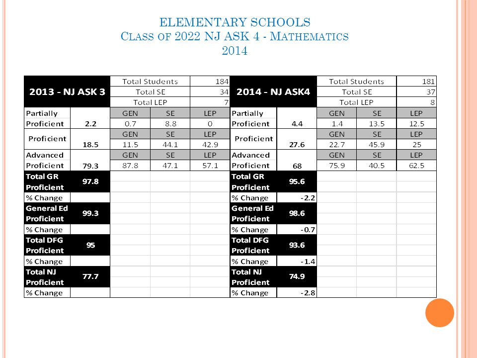 ELEMENTARY SCHOOLS C LASS OF 2022 NJ ASK 4 - M ATHEMATICS 2014