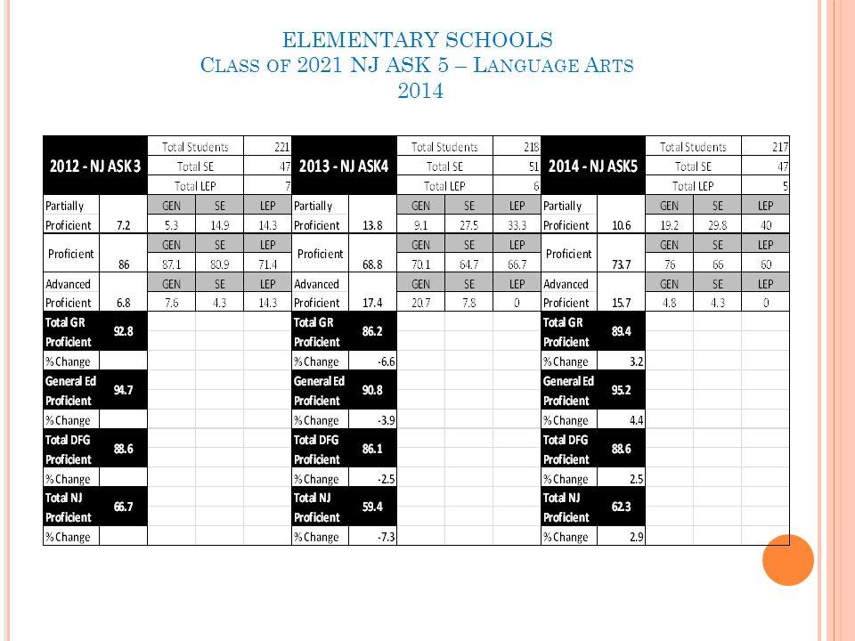 ELEMENTARY SCHOOLS C LASS OF 2021 NJ ASK 5 – L ANGUAGE A RTS 2014