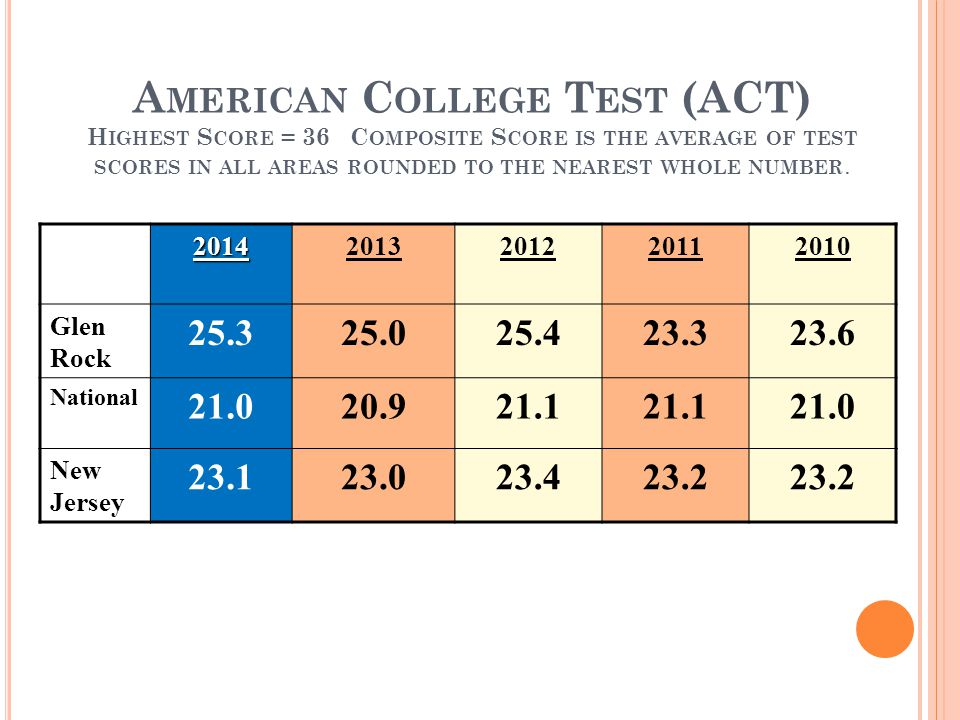 A MERICAN C OLLEGE T EST (ACT) H IGHEST S CORE = 36 C OMPOSITE S CORE IS THE AVERAGE OF TEST SCORES IN ALL AREAS ROUNDED TO THE NEAREST WHOLE NUMBER.