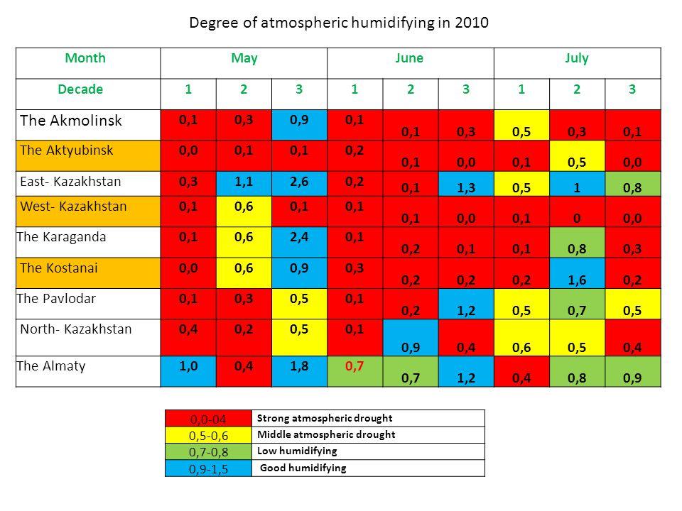 0,0-04 Strong atmospheric drought 0,5-0,6 Middle atmospheric drought 0,7-0,8 Low humidifying 0,9-1,5 Good humidifying Degree of atmospheric humidifying in 2010 MonthMayJuneJuly Decade123123123 The Akmolinsk 0,10,30,90,1 0,30,50,30,1 The Aktyubinsk0,00,1 0,2 0,10,00,10,50,0 East- Kazakhstan0,31,12,60,2 0,11,30,510,8 West- Kazakhstan0,10,60,1 0,00,100,0 The Karaganda0,10,62,40,1 0,20,1 0,80,3 The Kostanai0,00,60,90,3 0,2 1,60,2 The Pavlodar0,10,30,50,1 0,21,20,50,70,5 North- Kazakhstan 0,40,20,50,1 0,90,40,60,50,4 The Almaty1,00,41,80,7 1,20,40,80,9