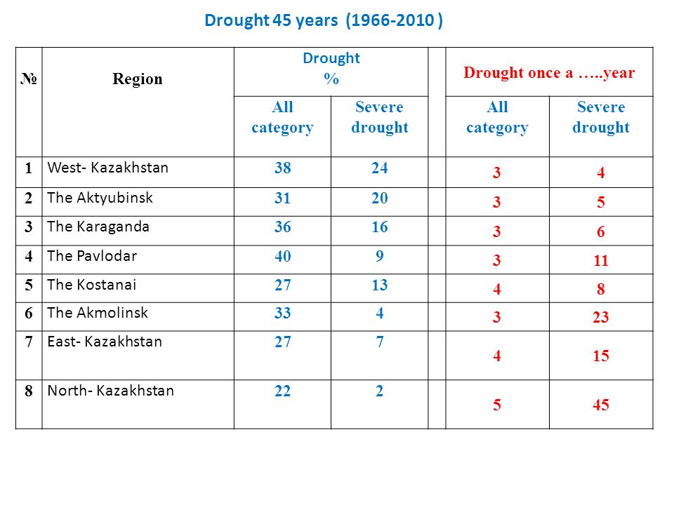 Drought 45 years (1966-2010 ) №Region Drought % Drought once a …..year All category Severe drought All category Severe drought 1 West- Kazakhstan 3824 34 2 The Aktyubinsk 3120 35 3 The Karaganda 3616 36 4 The Pavlodar 409 311 5 The Kostanai 2713 48 6 The Akmolinsk 334 323 7 East- Kazakhstan 277 415 8 North- Kazakhstan 222 545