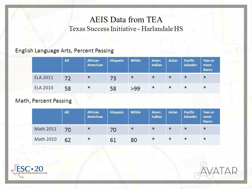 AEIS Data from TEA Texas Success Initiative - Harlandale HS AllAfrican American HispanicWhiteAmer.