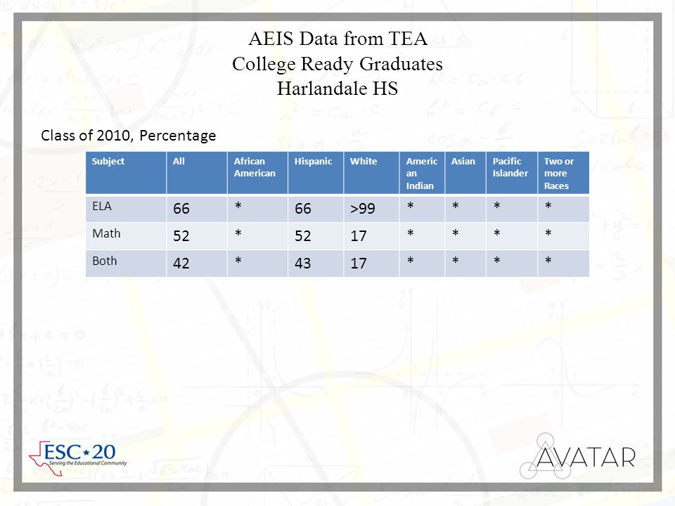 AEIS Data from TEA College Ready Graduates Harlandale HS SubjectAllAfrican American HispanicWhiteAmeric an Indian AsianPacific Islander Two or more Races ELA 66* >99**** Math 52* 17**** Both 42*4317**** Class of 2010, Percentage
