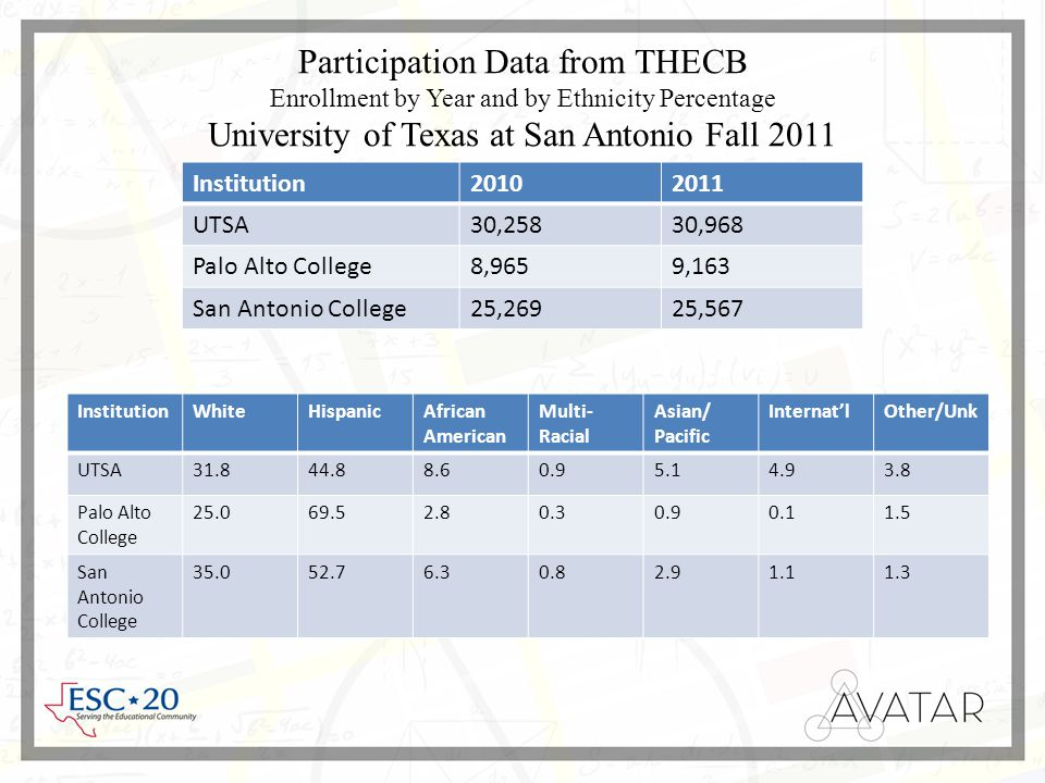 Participation Data from THECB Enrollment by Year and by Ethnicity Percentage University of Texas at San Antonio Fall 2011 Institution20102011 UTSA30,25830,968 Palo Alto College8,9659,163 San Antonio College25,26925,567 InstitutionWhiteHispanicAfrican American Multi- Racial Asian/ Pacific Internat'lOther/Unk UTSA31.844.88.60.95.14.93.8 Palo Alto College 25.069.52.80.30.90.11.5 San Antonio College 35.052.76.30.82.91.11.3