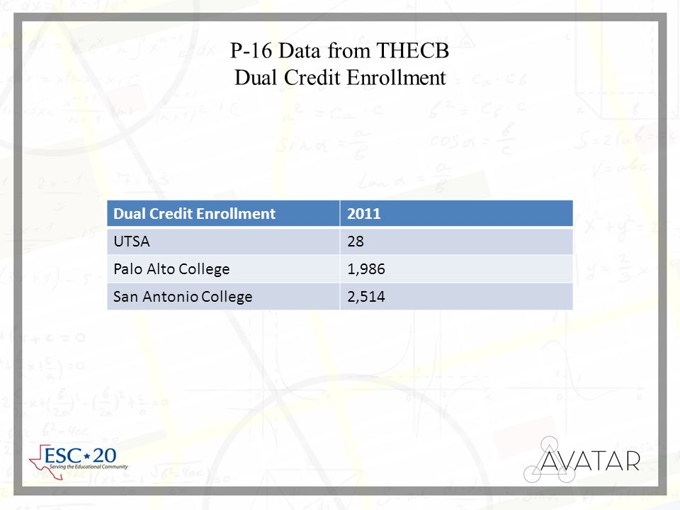P-16 Data from THECB Dual Credit Enrollment Dual Credit Enrollment2011 UTSA28 Palo Alto College1,986 San Antonio College2,514