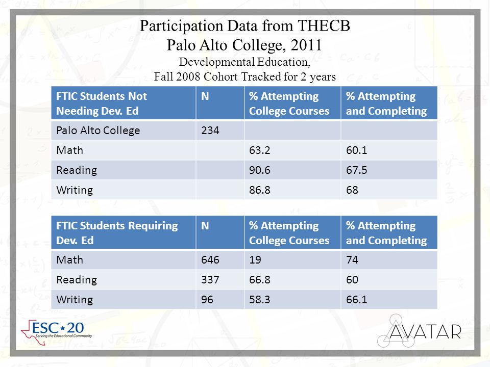 Participation Data from THECB Palo Alto College, 2011 Developmental Education, Fall 2008 Cohort Tracked for 2 years FTIC Students Not Needing Dev.