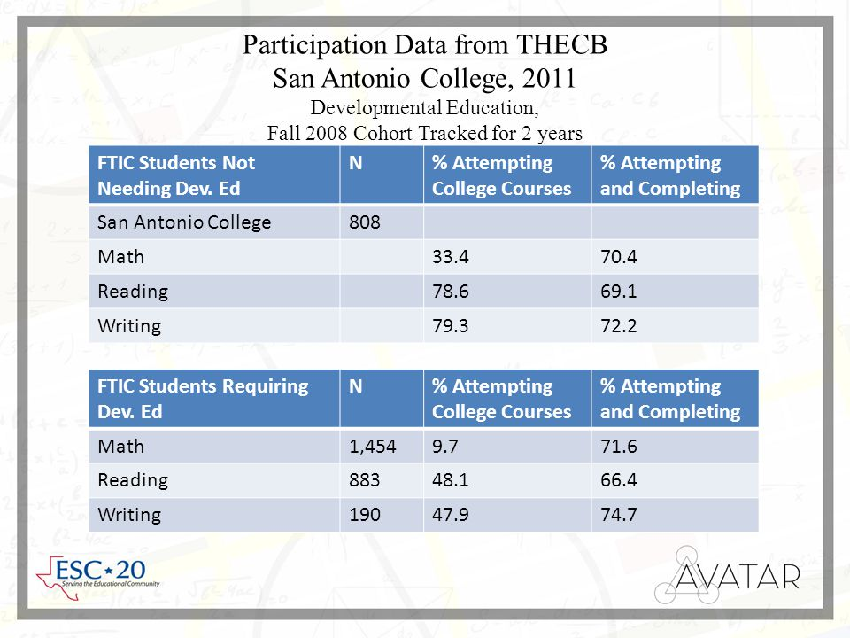Participation Data from THECB San Antonio College, 2011 Developmental Education, Fall 2008 Cohort Tracked for 2 years FTIC Students Not Needing Dev.