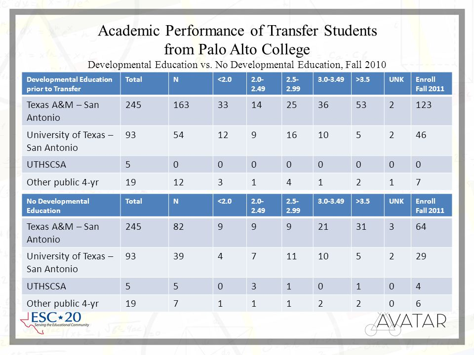 Academic Performance of Transfer Students from Palo Alto College Developmental Education vs.