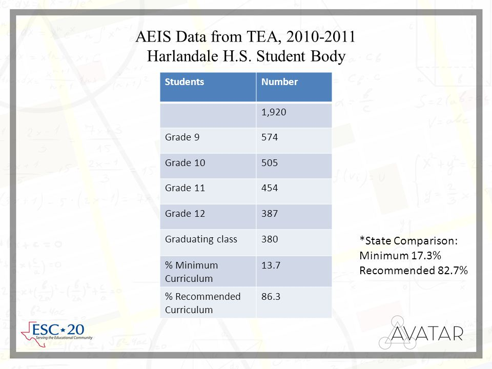 AEIS Data from TEA, 2010-2011 Harlandale H.S.