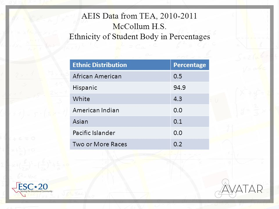 AEIS Data from TEA, 2010-2011 McCollum H.S.