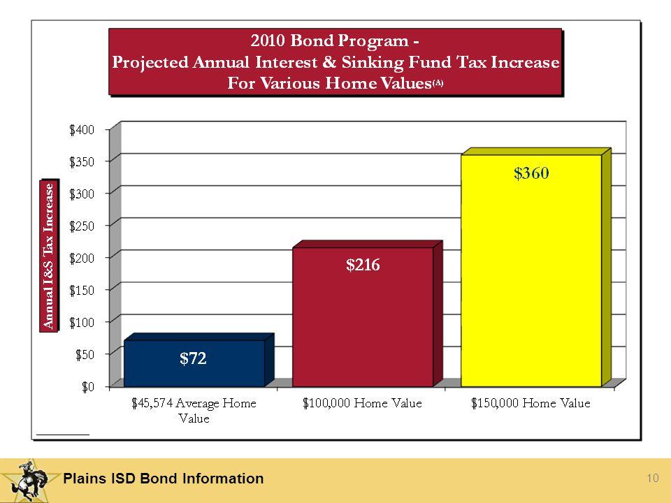 10 Plains ISD Bond Information