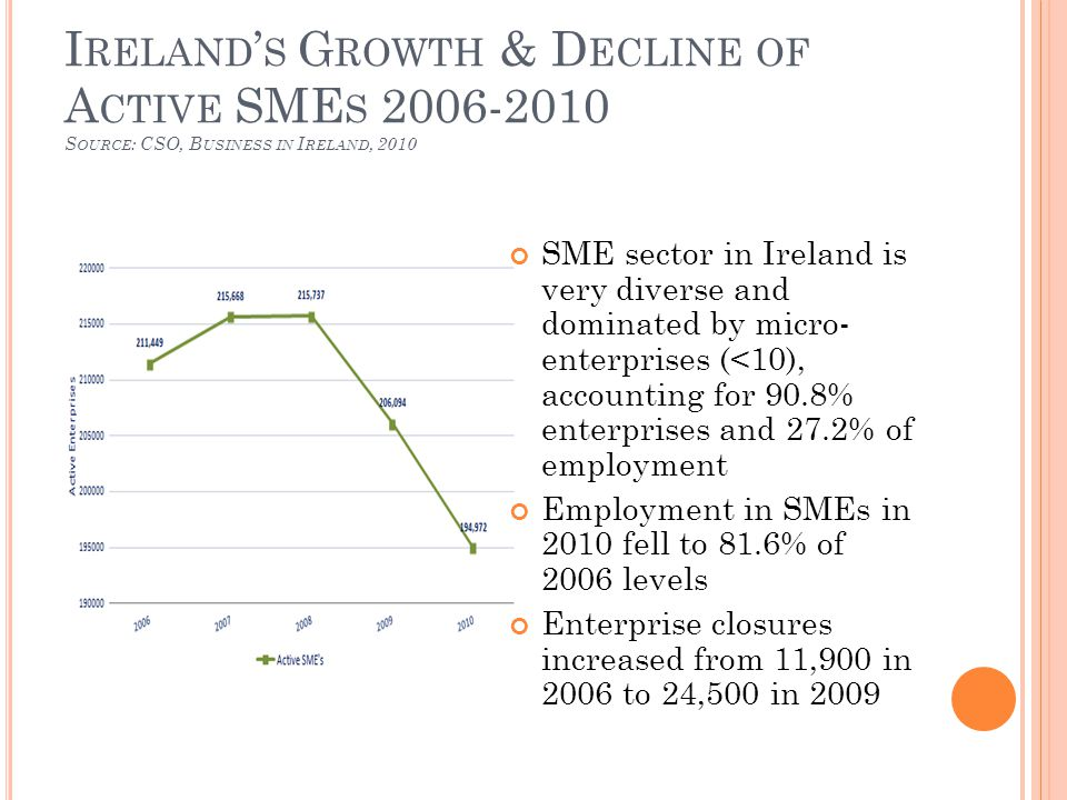 I RELAND ' S G ROWTH & D ECLINE OF A CTIVE SME S 2006-2010 S OURCE : CSO, B USINESS IN I RELAND, 2010 SME sector in Ireland is very diverse and dominated by micro- enterprises (<10), accounting for 90.8% enterprises and 27.2% of employment Employment in SMEs in 2010 fell to 81.6% of 2006 levels Enterprise closures increased from 11,900 in 2006 to 24,500 in 2009