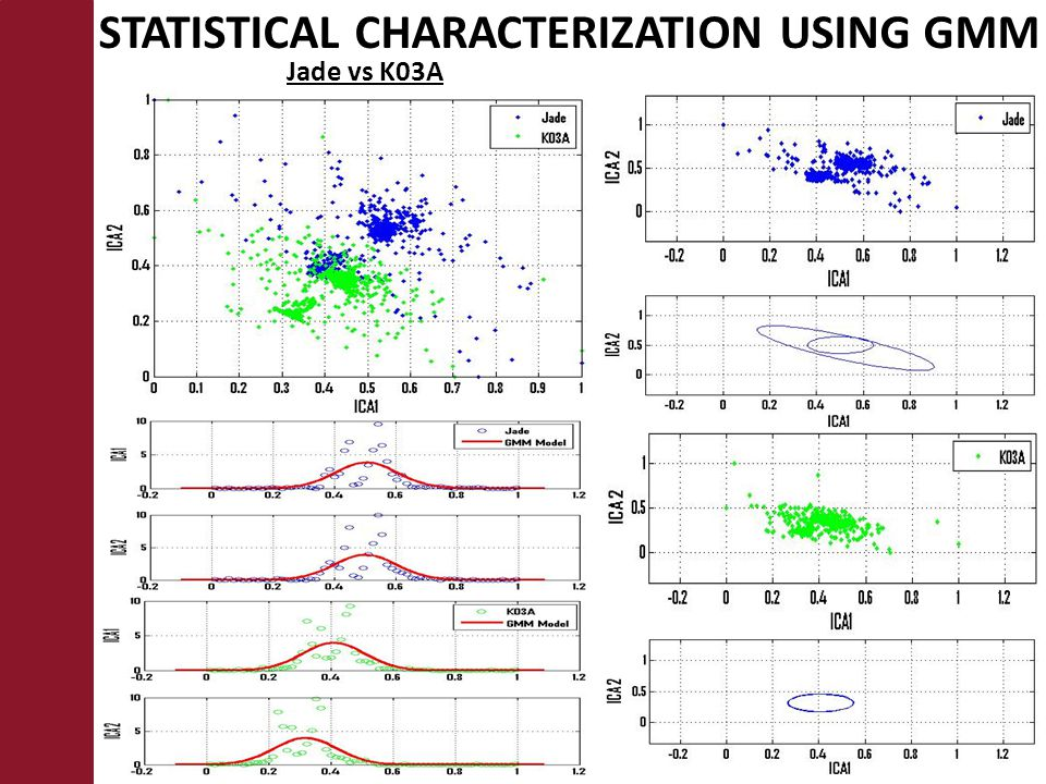 STATISTICAL CHARACTERIZATION USING GMM Jade vs K03A