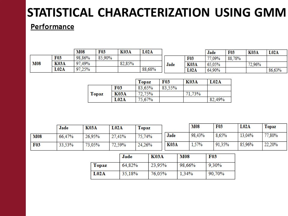 STATISTICAL CHARACTERIZATION USING GMM Performance