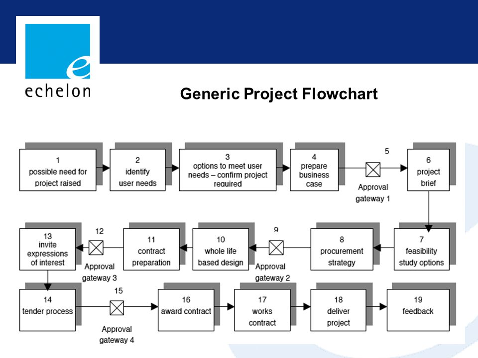 Generic Project Flowchart