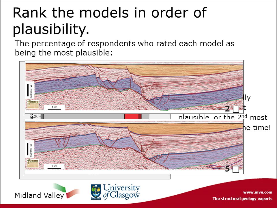 www.mve.com The structural geology experts Midland Valley Model 5 was actually ranked as the most plausible, or the 2 nd most plausible 70% of the tim