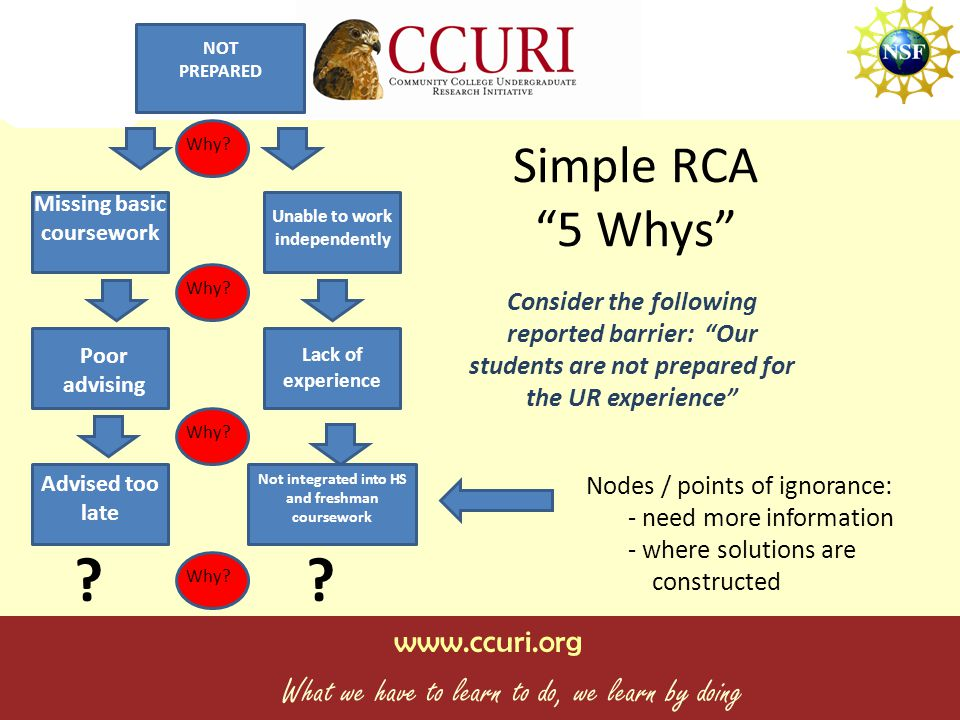 www.ccuri.org What we have to learn to do, we learn by doing Simple RCA 5 Whys Nodes / points of ignorance: - need more information - where solutions are constructed Consider the following reported barrier: Our students are not prepared for the UR experience Unable to work independently Poor advising Lack of experience Advised too late Not integrated into HS and freshman coursework Missing basic coursework Why.