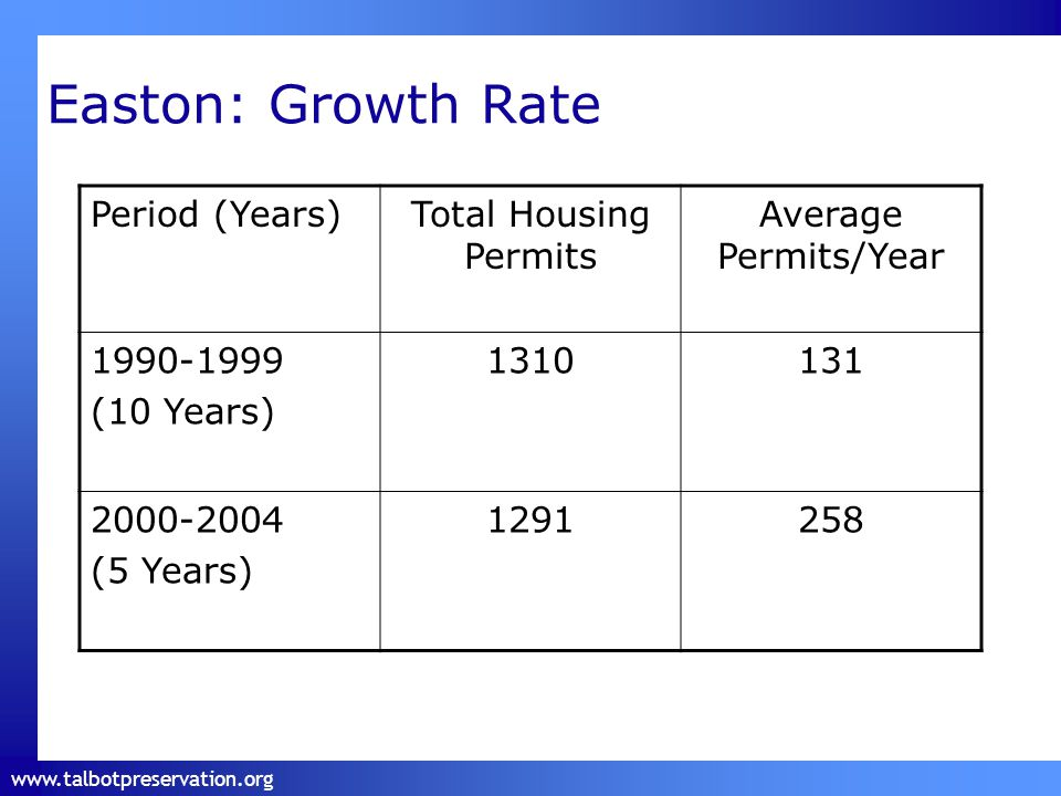www.talbotpreservation.org Easton: Growth Rate Period (Years)Total Housing Permits Average Permits/Year 1990-1999 (10 Years) 1310131 2000-2004 (5 Years) 1291258