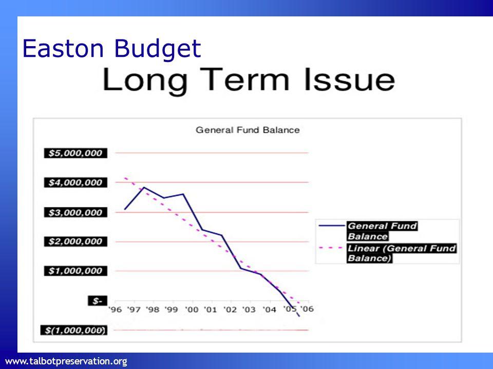 www.talbotpreservation.org Easton Budget