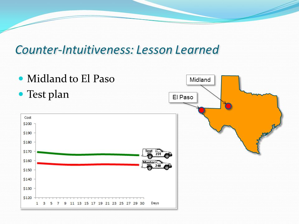 Counter-Intuitiveness: Lesson Learned Midland to El Paso Test plan Midland El Paso