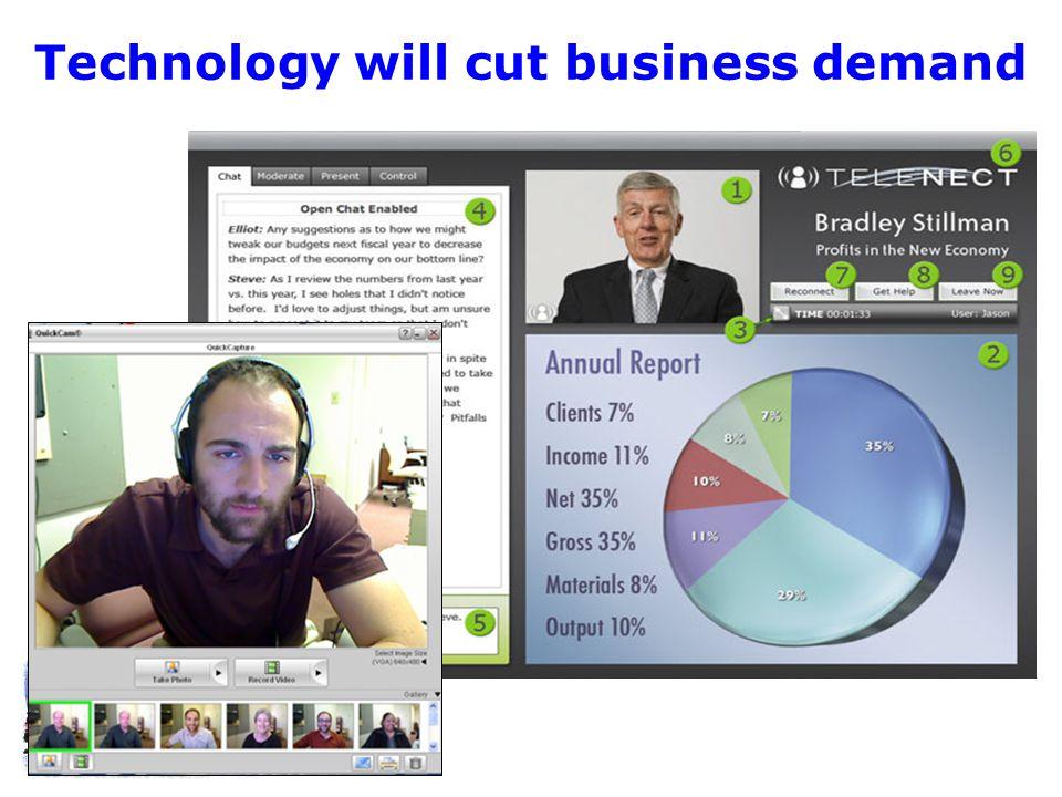 Technology will cut business demand