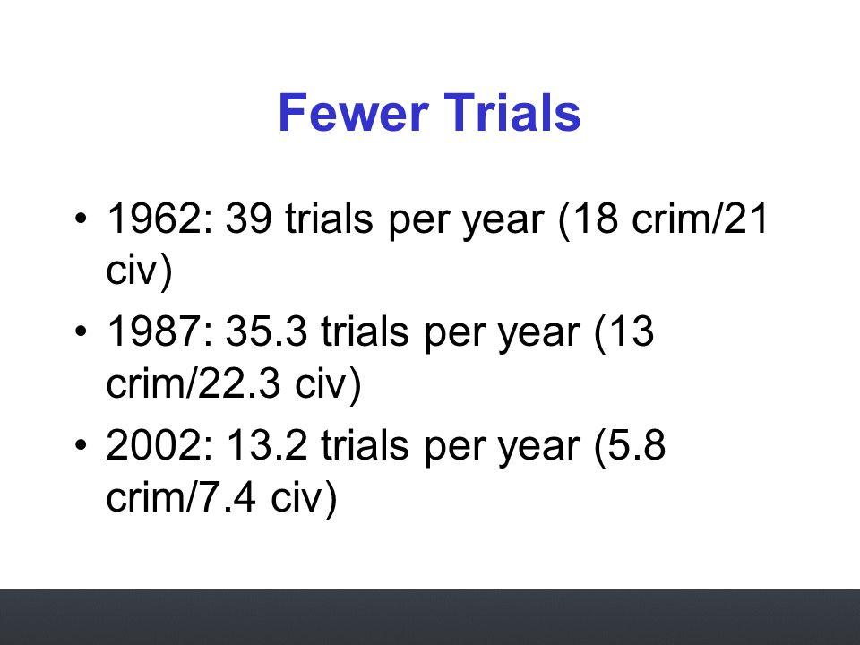 Fewer Trials 1962: 39 trials per year (18 crim/21 civ) 1987: 35.3 trials per year (13 crim/22.3 civ) 2002: 13.2 trials per year (5.8 crim/7.4 civ)