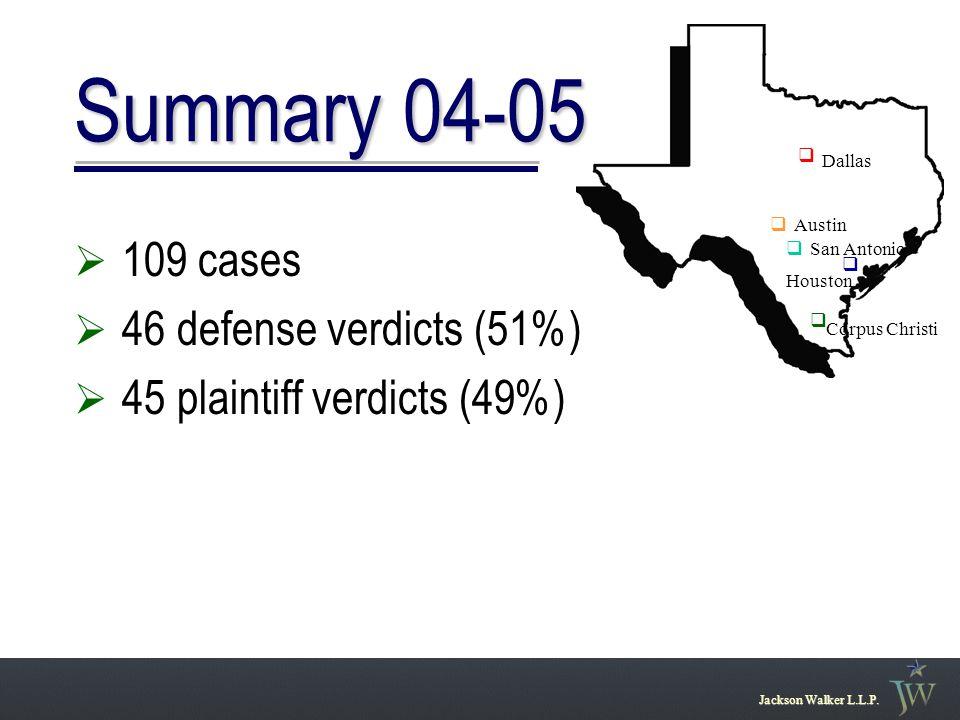 Summary 04-05  109 cases  46 defense verdicts (51%)  45 plaintiff verdicts (49%) Jackson Walker L.L.P. San Antonio Austin Houston Dallas q q q q q