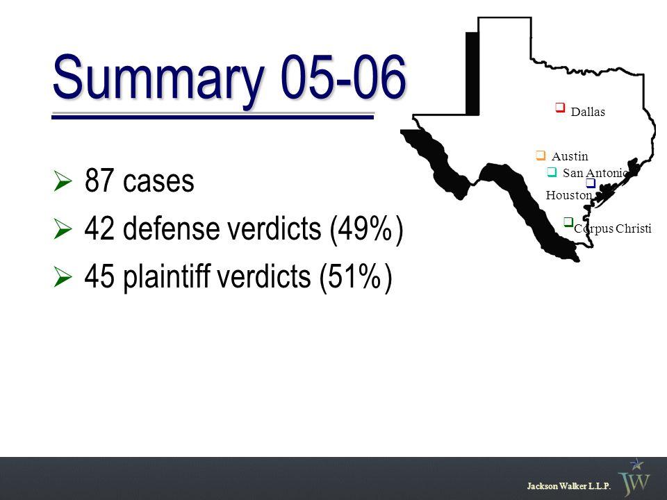 Summary 05-06  87 cases  42 defense verdicts (49%)  45 plaintiff verdicts (51%) Jackson Walker L.L.P. San Antonio Austin Houston Dallas q q q q q C