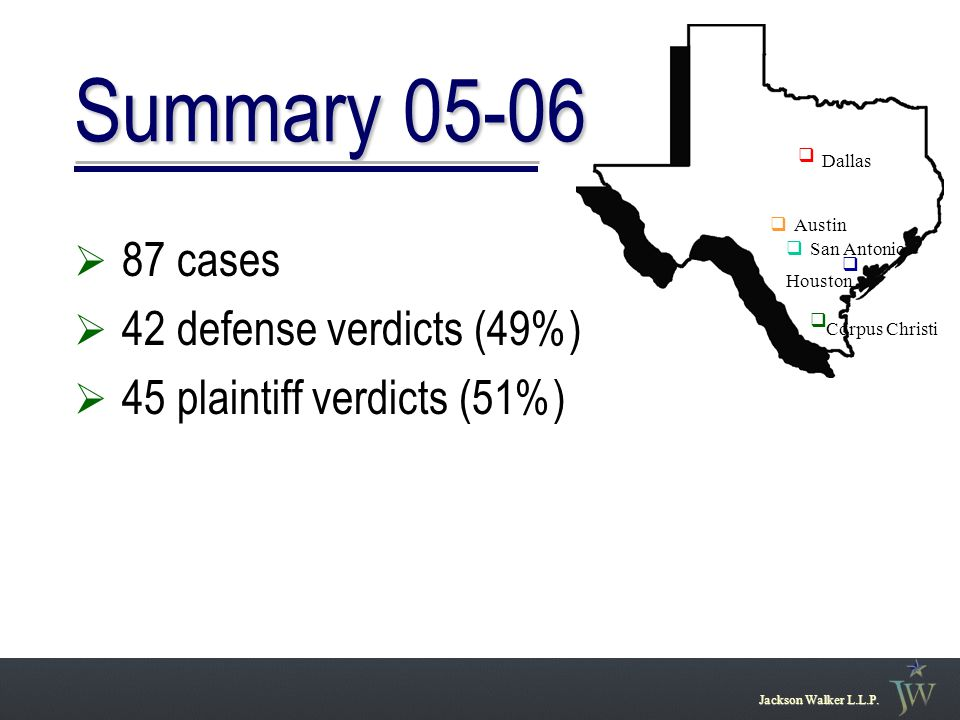 Summary 05-06  87 cases  42 defense verdicts (49%)  45 plaintiff verdicts (51%) Jackson Walker L.L.P.