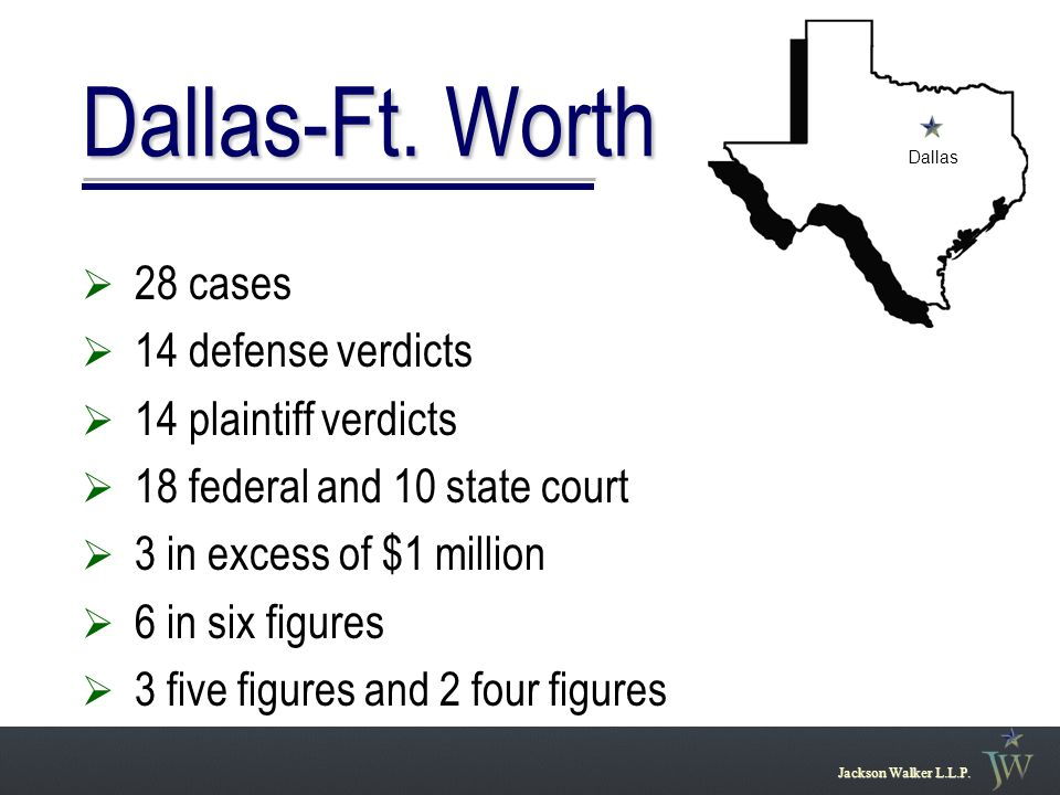Dallas-Ft. Worth Jackson Walker L.L.P.  28 cases  14 defense verdicts  14 plaintiff verdicts  18 federal and 10 state court  3 in excess of $1 mi