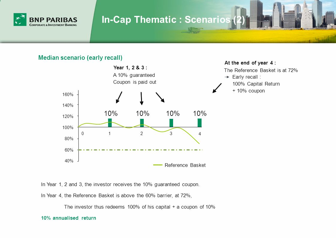 In-Cap Thematic : Scenarios (2) Median scenario (early recall) 40% 60% 80% 100% 120% 140% Year 1, 2 & 3 : A 10% guaranteed Coupon is paid out In Year 1, 2 and 3, the investor receives the 10% guaranteed coupon.