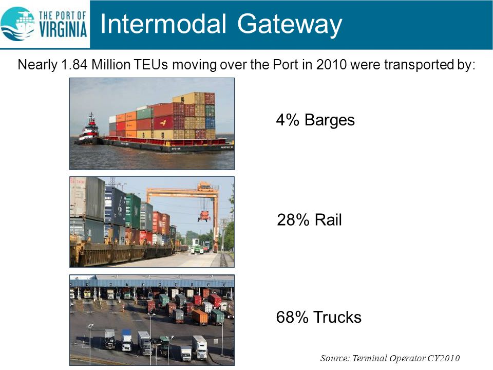 Source: Terminal Operator CY2010 Nearly 1.84 Million TEUs moving over the Port in 2010 were transported by: Intermodal Gateway 4% Barges 28% Rail 68%