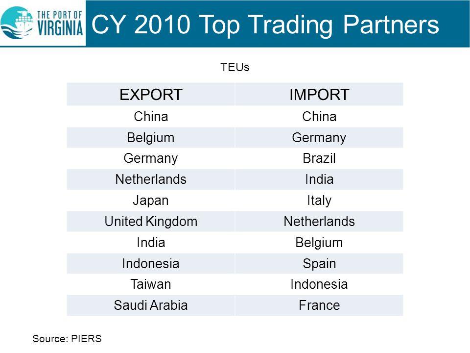 EXPORTIMPORT China BelgiumGermany Brazil NetherlandsIndia JapanItaly United KingdomNetherlands IndiaBelgium IndonesiaSpain TaiwanIndonesia Saudi Arabi