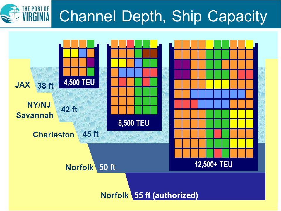 Channel Depth, Ship Capacity JAX NY/NJ Savannah Charleston Norfolk 38 ft 42 ft 45 ft 50 ft Norfolk 55 ft (authorized) 4,500 TEU 8,500 TEU 12,500+ TEU