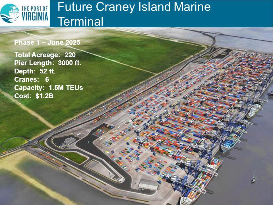 Phase 1 – June 2025 Total Acreage: 220 Pier Length: 3000 ft. Depth: 52 ft. Cranes: 6 Capacity: 1.5M TEUs Cost: $1.2B Future Craney Island Marine Termi