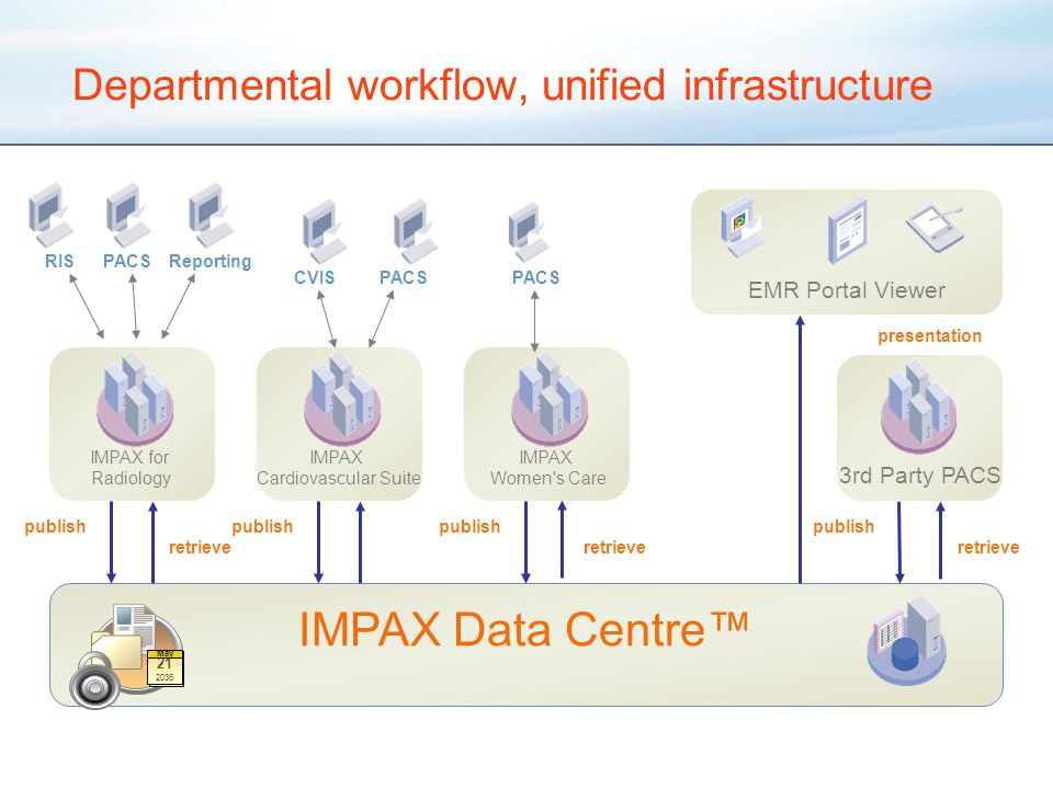Departmental workflow, unified infrastructure IMPAX Data Centre™ EMR Portal Viewer IMPAX for Radiology IMPAX Cardiovascular Suite IMPAX Women s Care 3rd Party PACS 21 May 21 2036 May RISPACSReporting CVISPACS publish retrieve presentation PACS