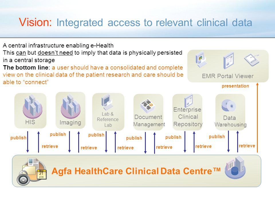 Vision: Integrated access to relevant clinical data Agfa HealthCare Clinical Data Centre™ HIS EMR Portal Viewer Imaging Lab & Reference Lab Document Management 21 May 21 2036 May publish retrieve publish retrieve presentation Enterprise Clinical Repository retrieve publish retrieve publish retrieve Data Warehousing A central infrastructure enabling e-Health This can but doesn't need to imply that data is physically persisted in a central storage The bottom line: a user should have a consolidated and complete view on the clinical data of the patient research and care should be able to connect