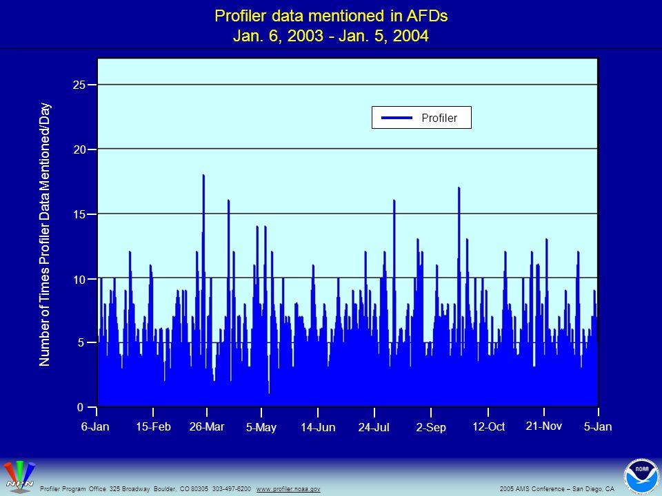 Profiler data mentioned in AFDs Jan.6, 2003 - Jan.