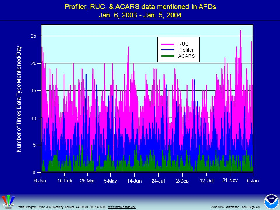 Profiler, RUC, & ACARS data mentioned in AFDs Jan.