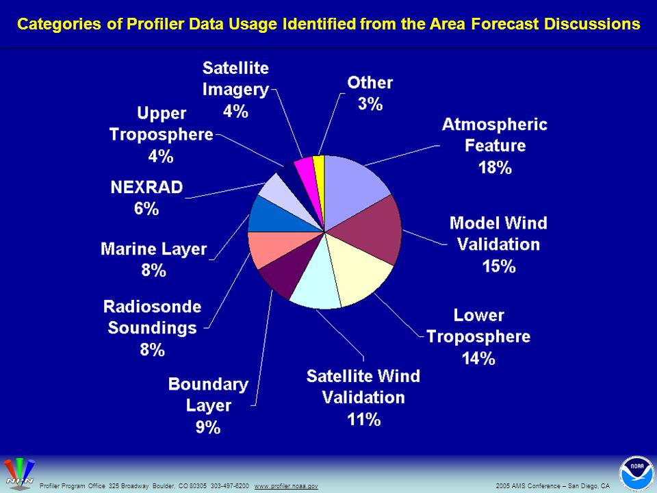 Categories of Profiler Data Usage Identified from the Area Forecast Discussions 2005 AMS Conference – San Diego, CAProfiler Program Office 325 Broadway Boulder, CO 80305 303-497-6200 www.profiler.noaa.gov
