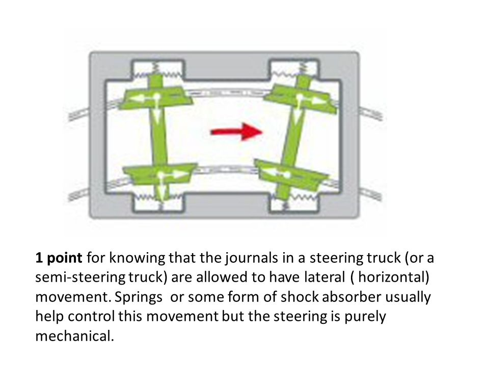 1/2 point for knowing that in a conventional truck where the journals are fixed there is always a slight amount of friction because the axle is not exactly square to the rail.