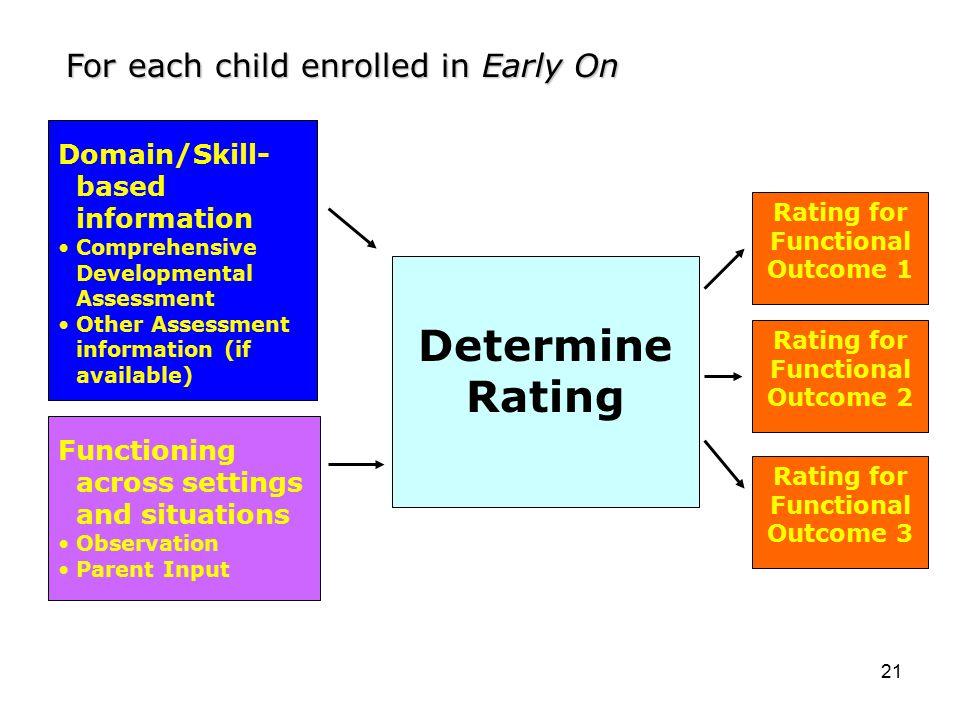 21 Determine Rating Domain/Skill- based information Comprehensive Developmental Assessment Other Assessment information (if available) Functioning acr