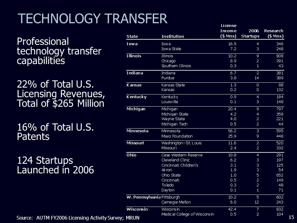 15 TECHNOLOGY TRANSFER Professional technology transfer capabilities 22% of Total U.S.