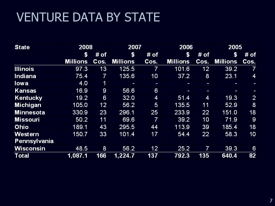 7 VENTURE DATA BY STATE