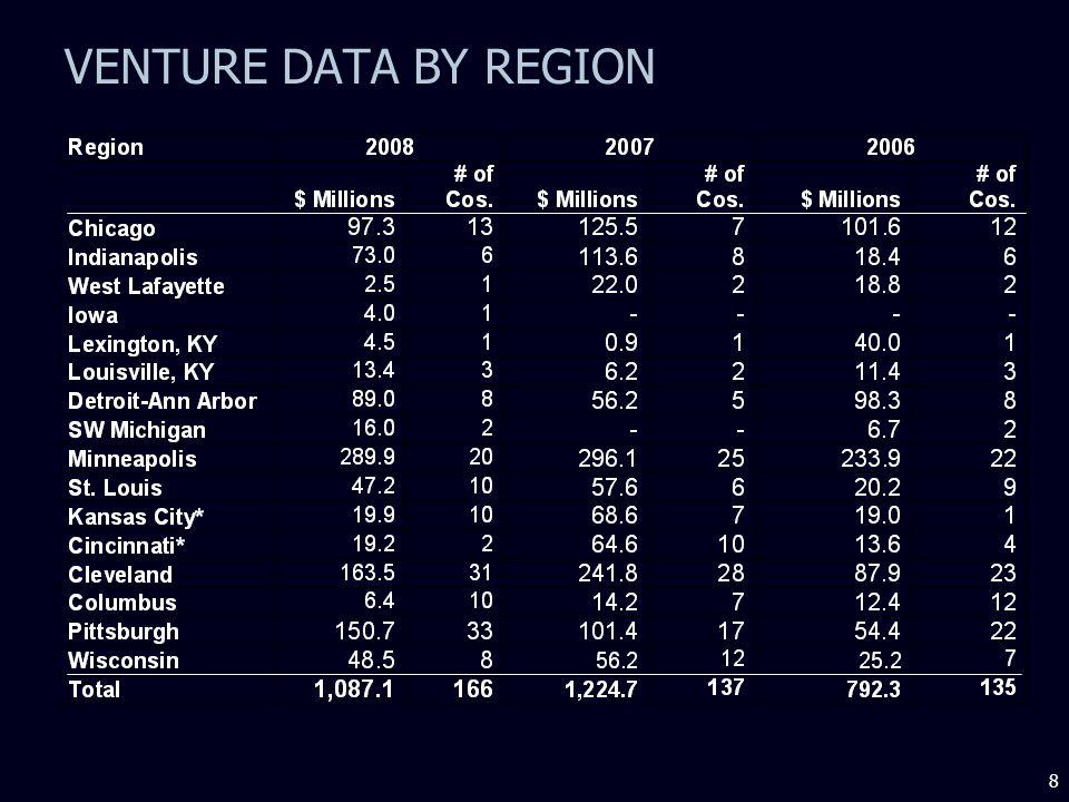 8 VENTURE DATA BY REGION