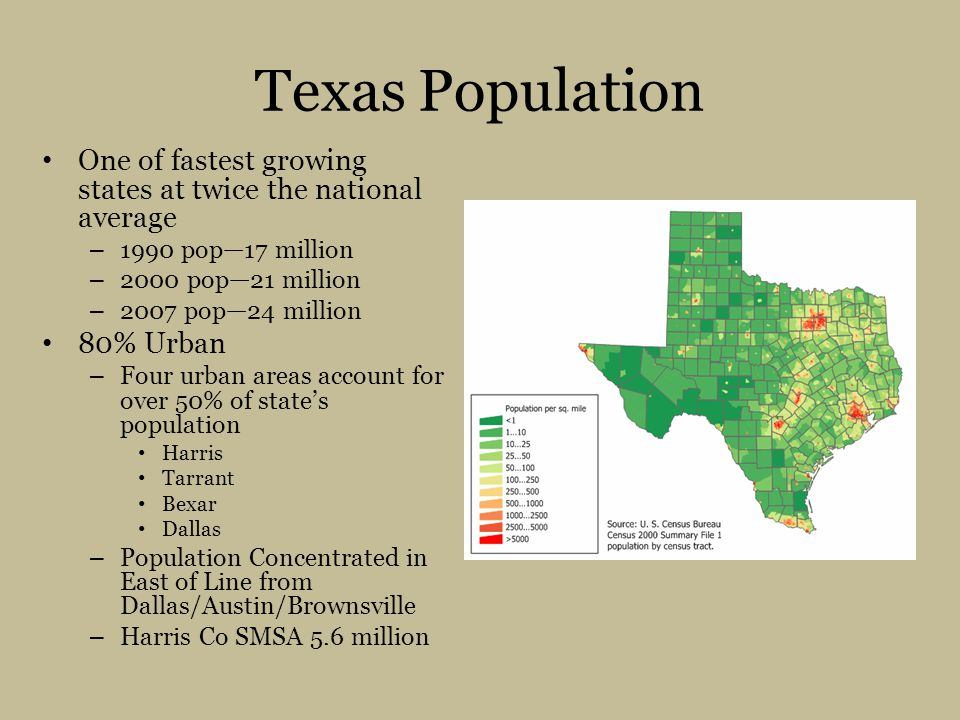 Texas Population One of fastest growing states at twice the national average – 1990 pop—17 million – 2000 pop—21 million – 2007 pop—24 million 80% Urban – Four urban areas account for over 50% of state's population Harris Tarrant Bexar Dallas – Population Concentrated in East of Line from Dallas/Austin/Brownsville – Harris Co SMSA 5.6 million