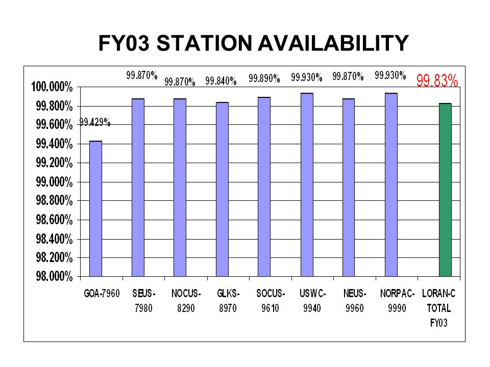 FY03 STATION AVAILABILITY without AUTM & Natural Causes