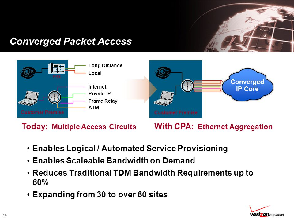 15 Converged Packet Access Today: Multiple Access Circuits With CPA: Ethernet Aggregation Long Distance Internet Local Customer Premise Private IP Frame Relay ATM Customer Premise PBX Enables Logical / Automated Service Provisioning Enables Scaleable Bandwidth on Demand Reduces Traditional TDM Bandwidth Requirements up to 60% Expanding from 30 to over 60 sites Converged IP Core