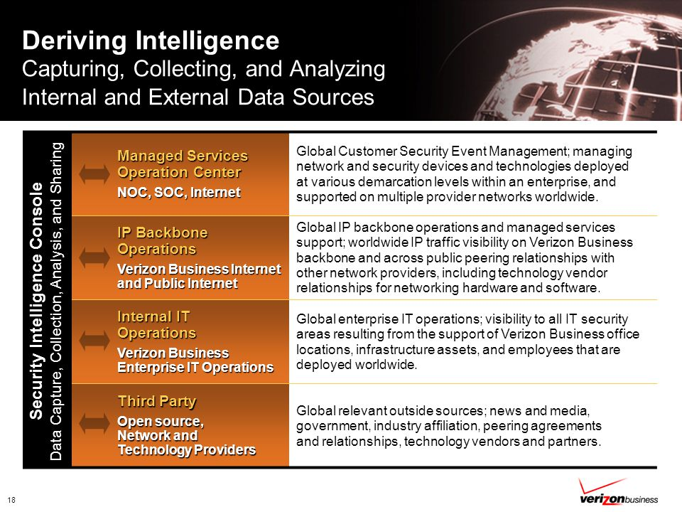 18 Deriving Intelligence Capturing, Collecting, and Analyzing Internal and External Data Sources Managed Services Operation Center NOC, SOC, Internet Global Customer Security Event Management; managing network and security devices and technologies deployed at various demarcation levels within an enterprise, and supported on multiple provider networks worldwide.